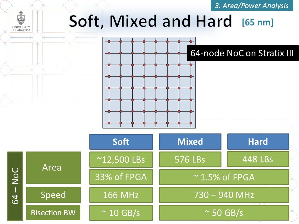 Soft, Mixed and Hard Area [65 nm] 64-node NoC on Stratix III Soft